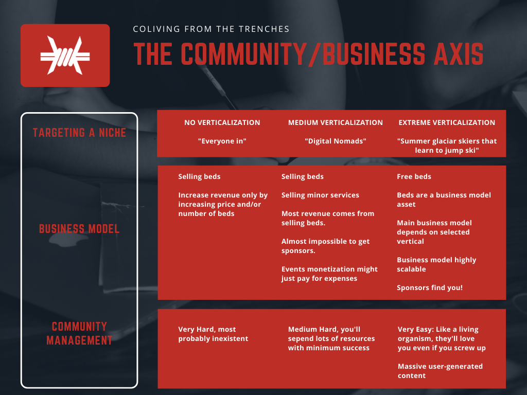 Coliving cimmunity business axis